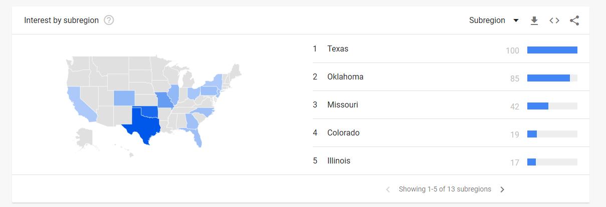 Dallas by region