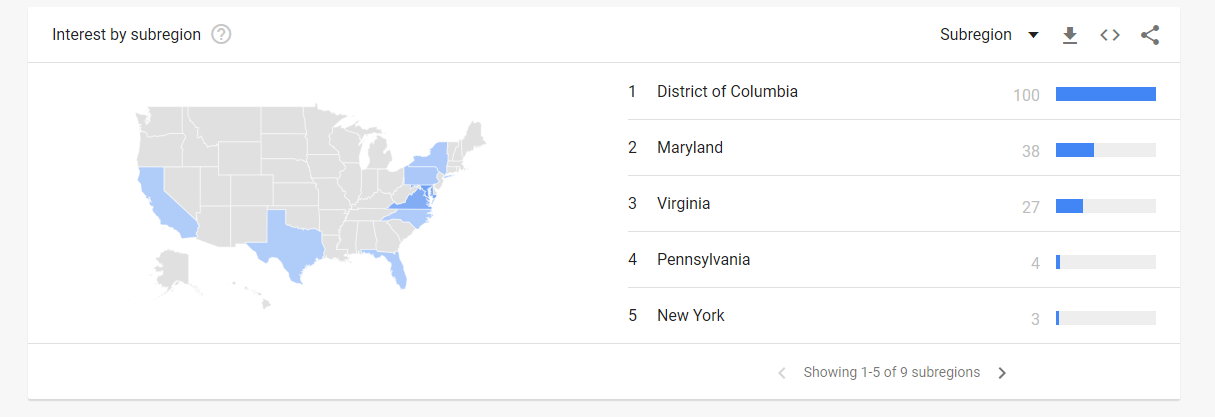 DC by region